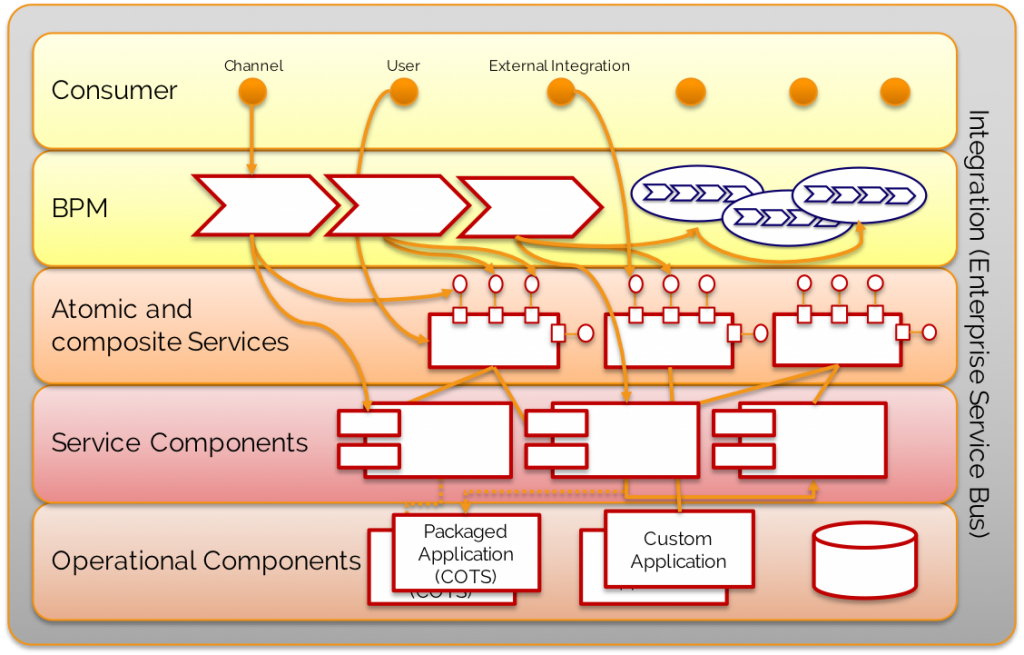 Service Orchestration, defined