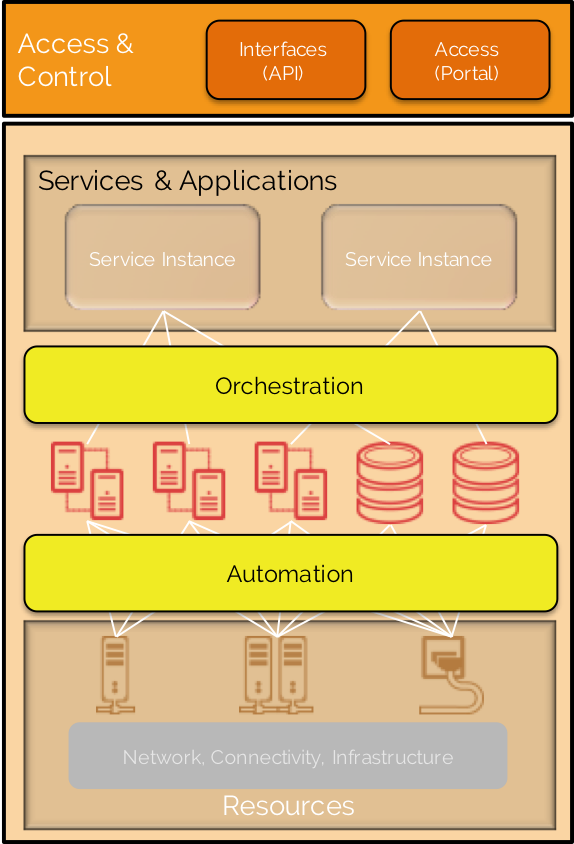 System Orchestration: Context