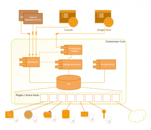 System Orchestration Logical Architecture