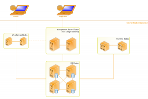 System Orchestration Deployment Architecture