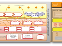 System & Service Orchestration