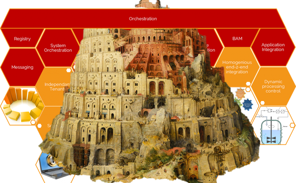 "The ""Babel"" of Orchestration"