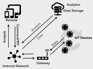 IoT and BigData Analysis (info graphic clip)