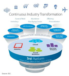 The 3rd Platform (Source: IDC)