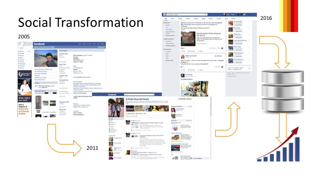 Social Transformation - from Profiles to Data Feeds